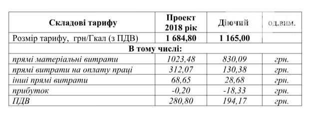 ООО «Сумська паляниця» информирует о намерениях изменить тариф, фото-1