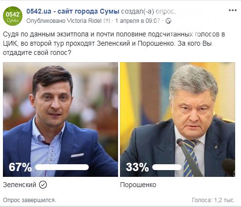 Опрос: кого сумчане поддержат во втором туре президентских выборов, фото-1