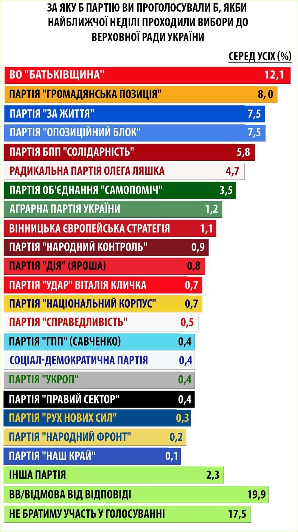 Социологи Украины и Бельгии: неопределившиеся на выборах отдадут голоса партиям Рабиновича и Гриценко, фото-1