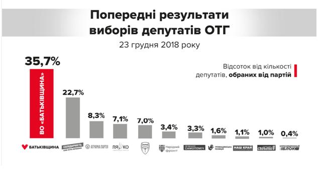 На выборах в ОТГ партия Тимошенко одержала безоговорочную победу , фото-1