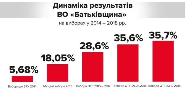 На выборах в ОТГ партия Тимошенко одержала безоговорочную победу , фото-2