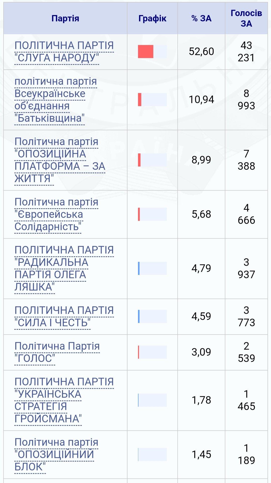 ЦВК оприлюднила результати голосування по виборчому округу №158 , фото-1