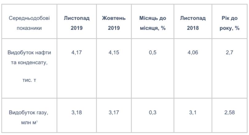Показники видобутку «Укрнафти» у листопаді залишаються стабільними, фото-1