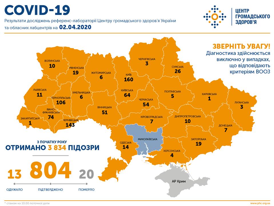 МОЗ: на Сумщині вже 26 випадків коронавірусу, а по Україні – 804, фото-1