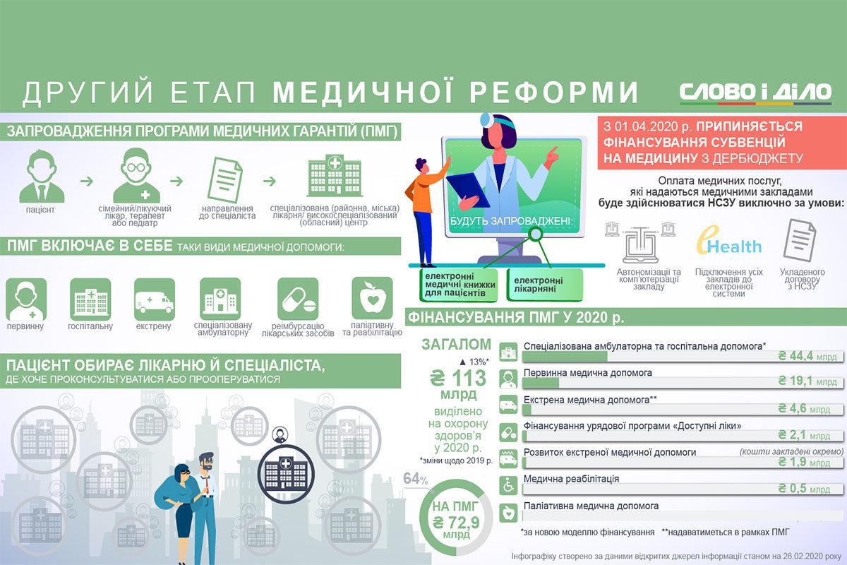 З 1 квітня спеціалізовані заклади охорони здоров'я Сумщини розпочали роботу за новими умовами, фото-1