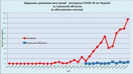 Детальна статистика лабораторного центру щодо поширення коронавірусу на Сумщині, фото-1
