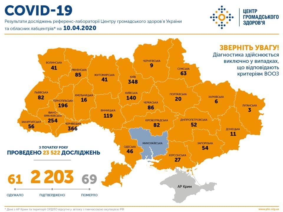 МОЗ: на Сумщині вже 63 випадків коронавірусу, а по Україні – 2 203, фото-1