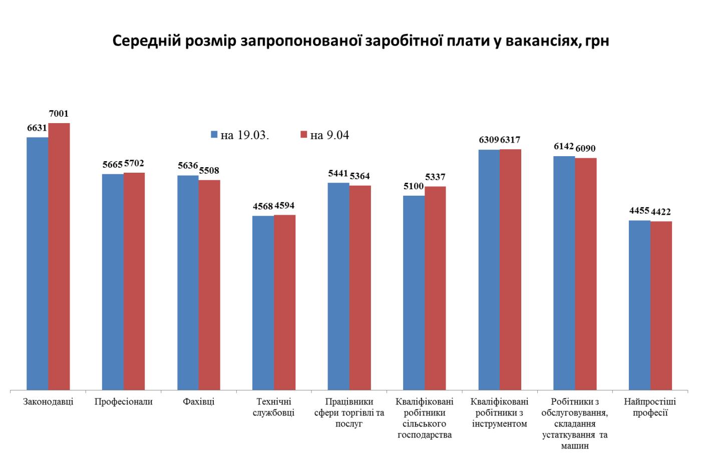 Як в умовах карантину змінився ринок праці на Сумщині?, фото-3