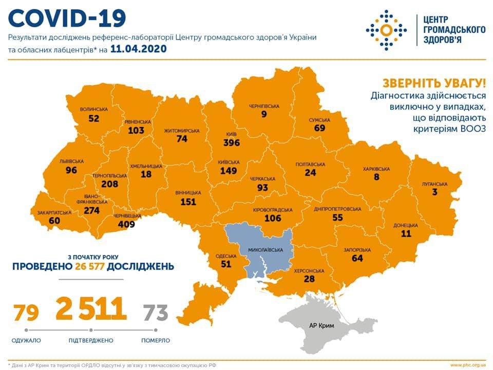 МОЗ: на Сумщині вже 69 випадків коронавірусу, а по Україні – 2 511, фото-1