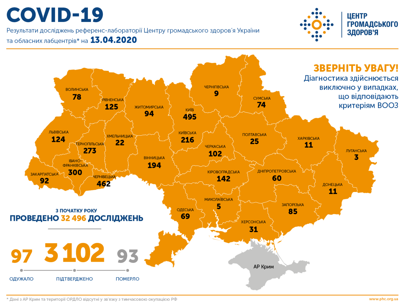 МОЗ: на Сумщині вже 74 випадки коронавірусу, а по Україні – 3 102 , фото-1