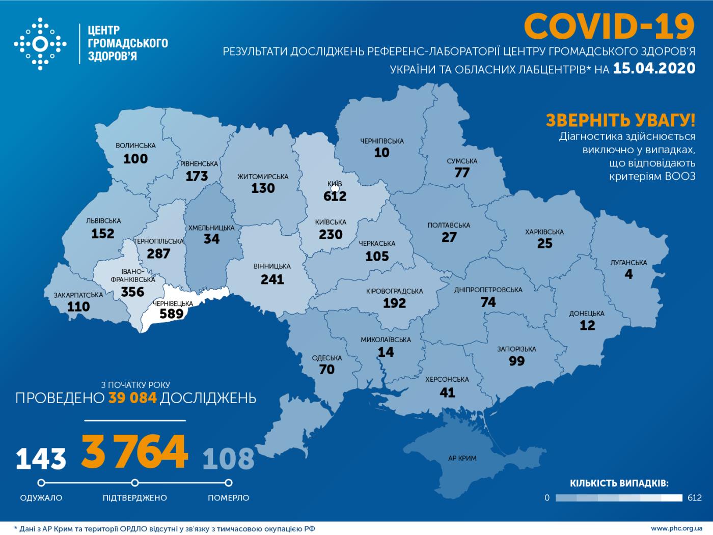 МОЗ: на Сумщині вже 77 випадків коронавірусу, а по Україні – 3 764, фото-1