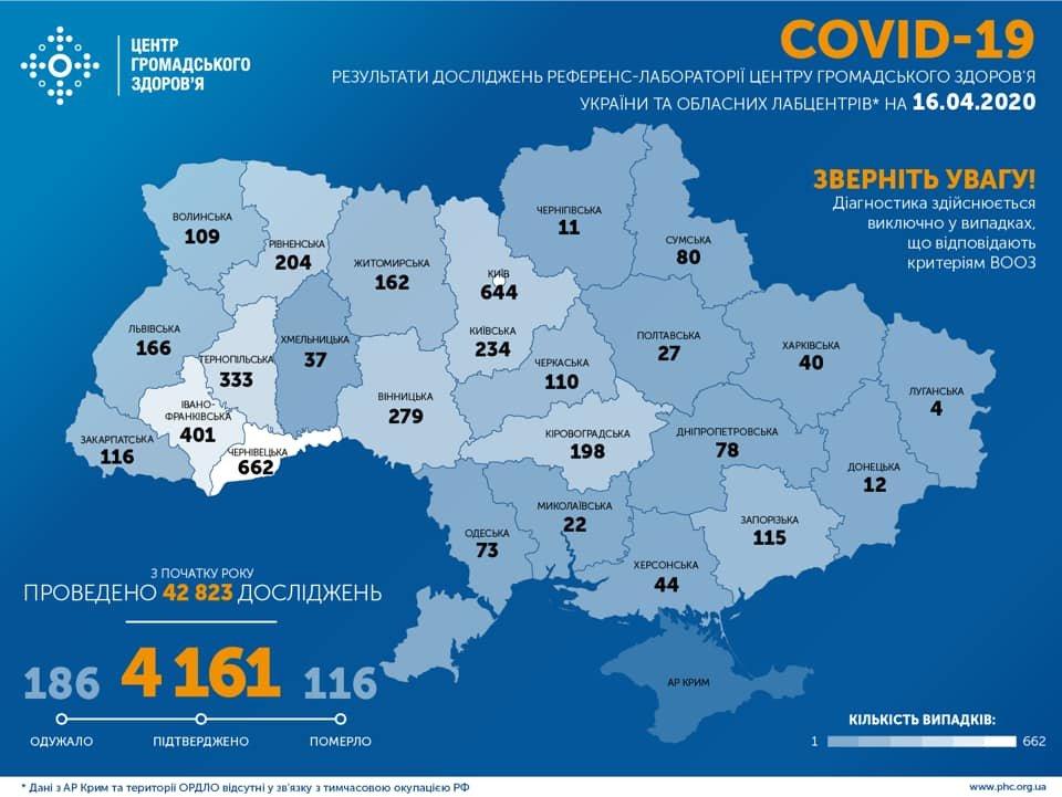 МОЗ: на Сумщині вже 80 випадків коронавірусу, а по Україні –  4 161, фото-1