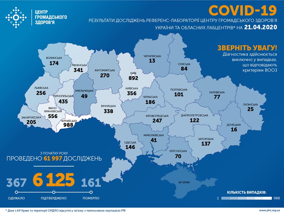 МОЗ: на Сумщині вже 84 випадки коронавірусу, а по Україні – 6 125, фото-1