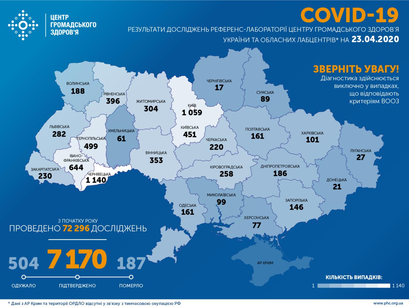 МОЗ: на Сумщині вже 89 випадків коронавірусу, а по Україні – 7 170, фото-1