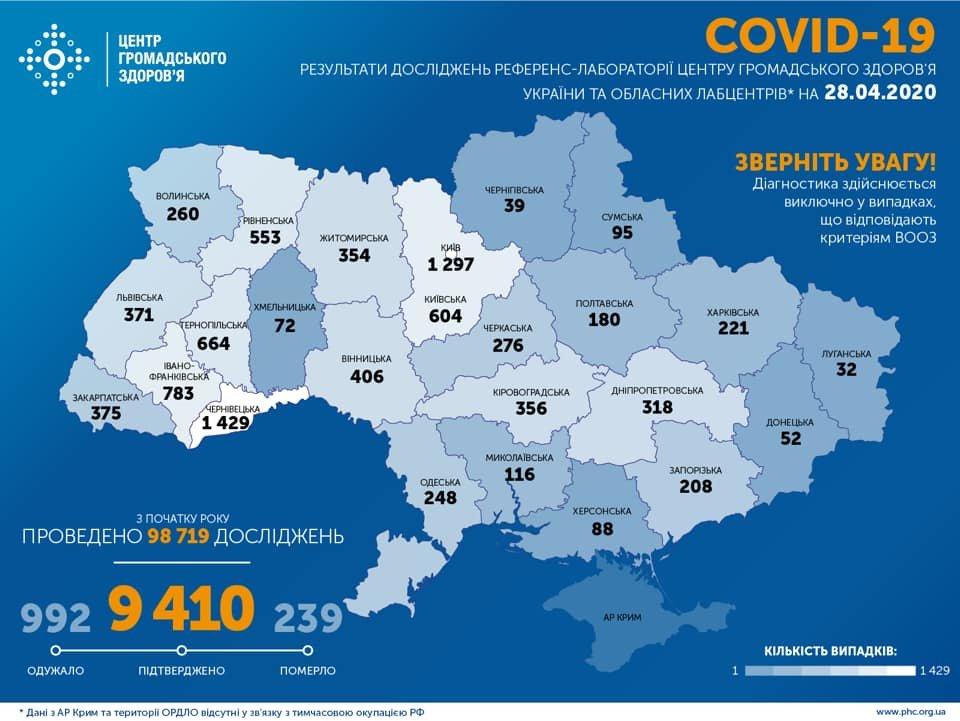 МОЗ: на Сумщині 95 випадків коронавірусу, а по Україні – 9 410, фото-1