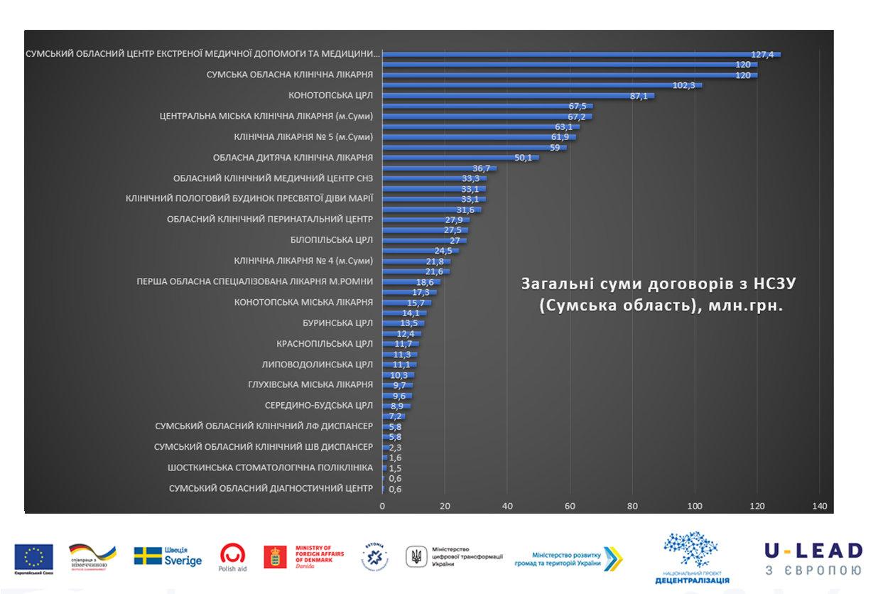 Другий етап медичної реформи на Сумщині: Скільки передбачено коштів та послуг?, фото-1
