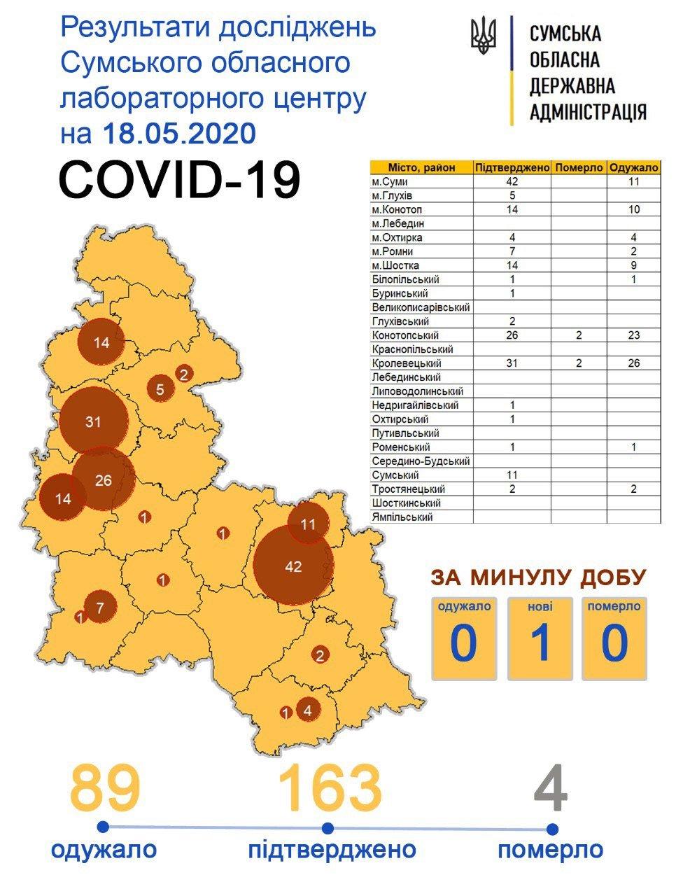 За минулу добу на Сумщині коронавірусну інфекцію підтвердили у 1 особи, фото-1