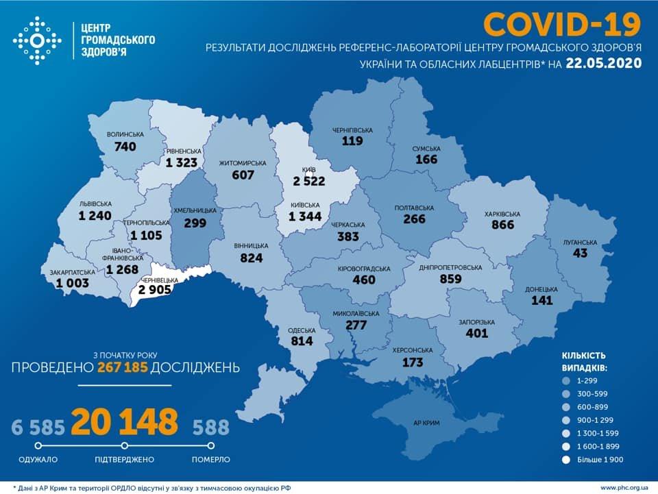 МОЗ: на Сумщині 166 випадків коронавірусу, а по Україні – 20 148 , фото-1