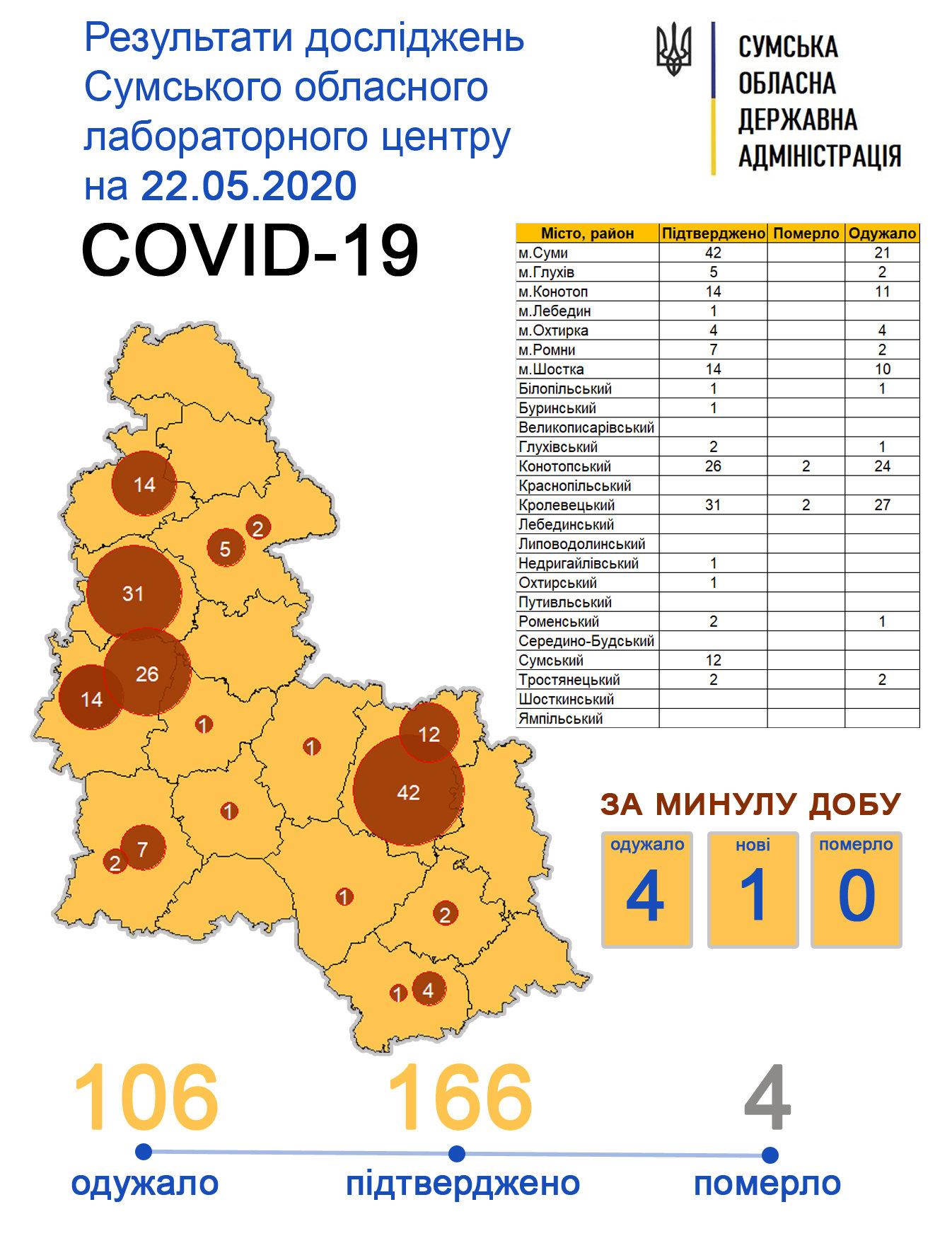 На Сумщині ще один випадок Covid-19, фото-1