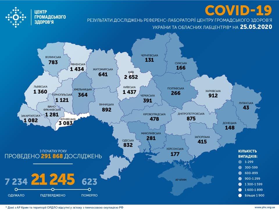 МОЗ: на Сумщині 166 випадків коронавірусу, а по Україні – 21 245, фото-1