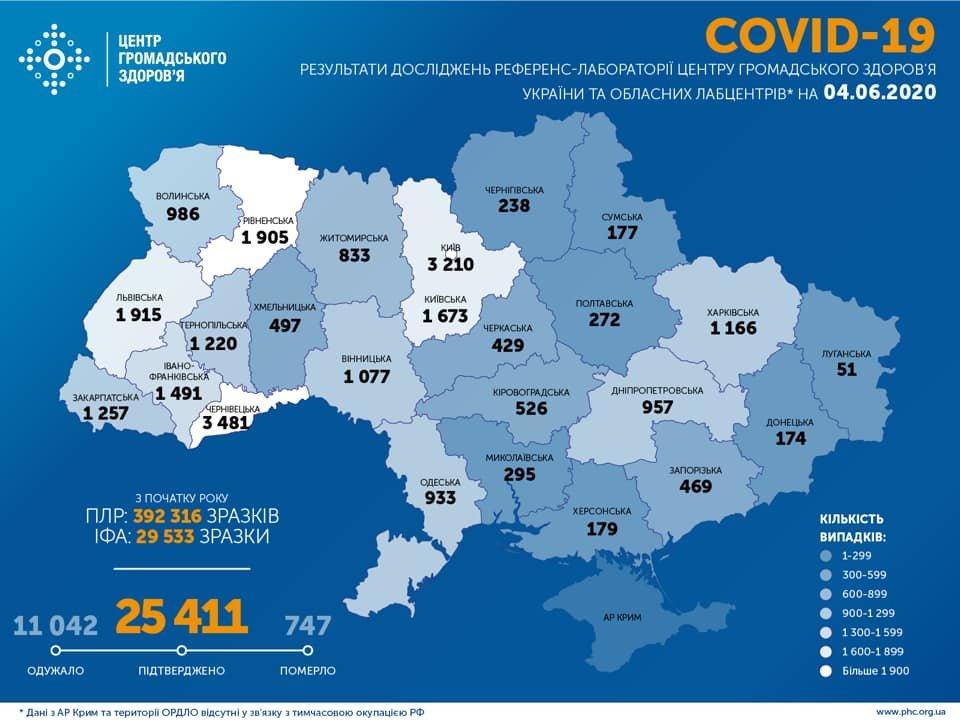 МОЗ: на Сумщині 177 випадків коронавірусу, а по Україні – 25 411, фото-1