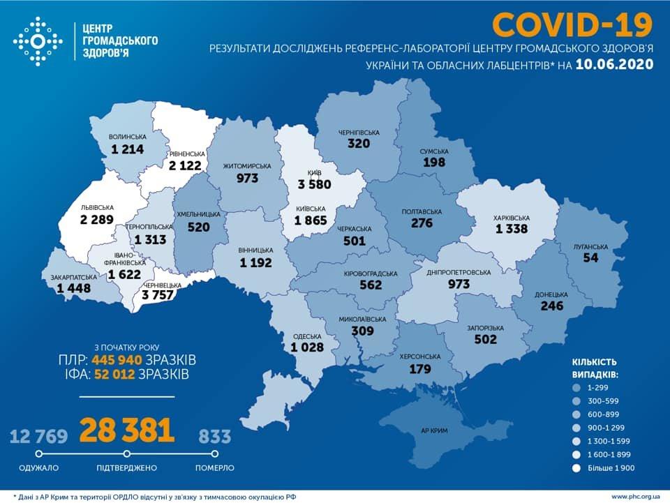На Сумщині за останню добу не підтверджено жодного випадку коронавірусу, фото-1