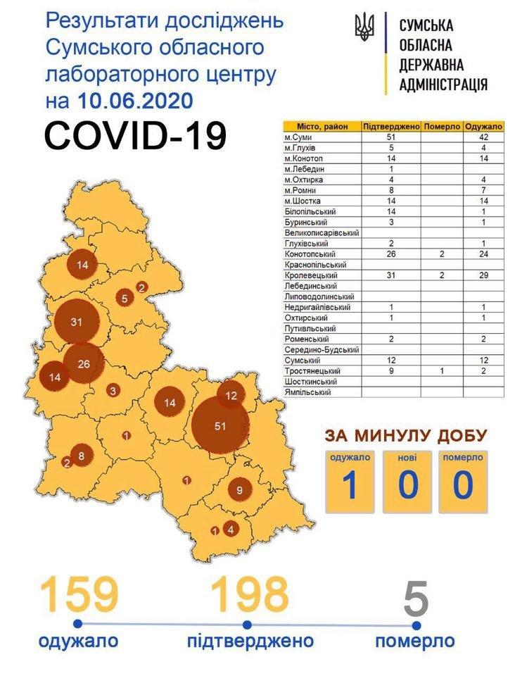 Від Covid-19 за добу в Сумській області одужала 1 людина, фото-1