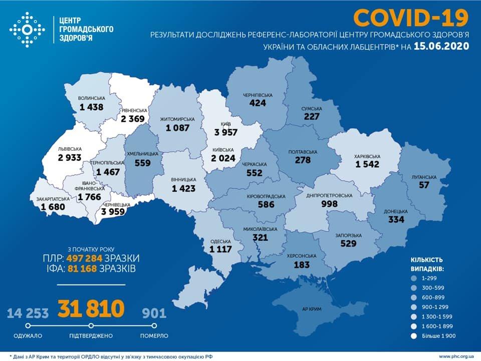 МОЗ: на Сумщині 227 випадків коронавірусу, а по Україні –  31 810 , фото-1