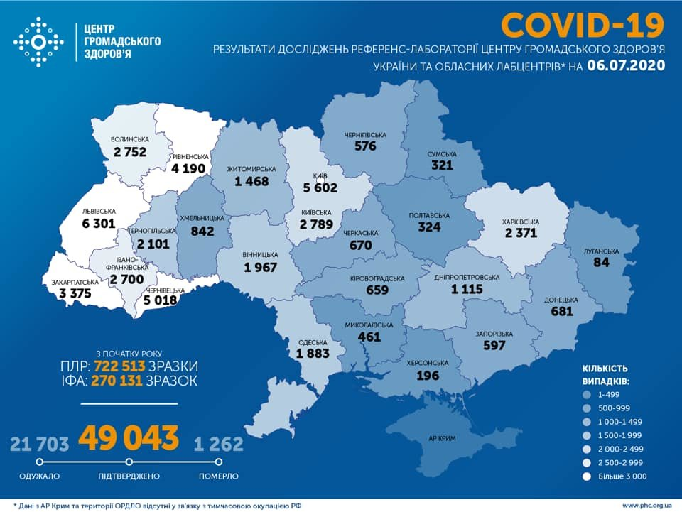 МОЗ: на Сумщині 321 випадок коронавірусу, а по Україні – 49 043 , фото-1