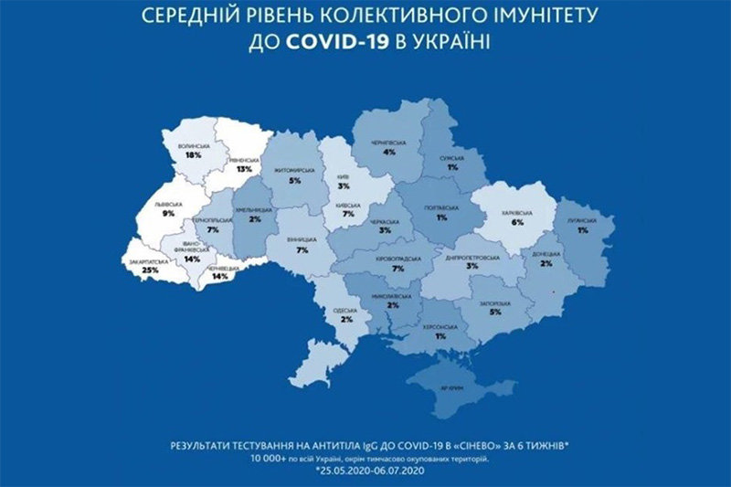 На Сумщині лише 1% населення мають імунітет до Covid-19, фото-1
