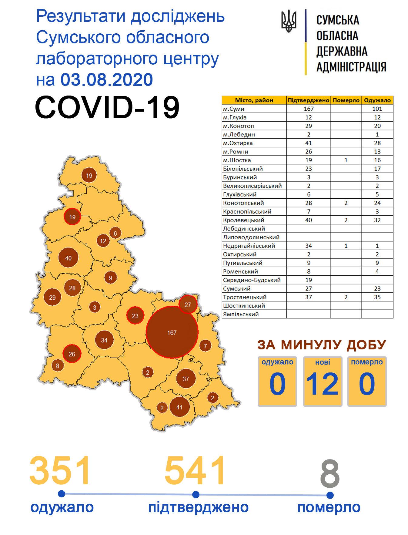 За минулу добу Covid-19 підтвердили у 7 сумчан, фото-1