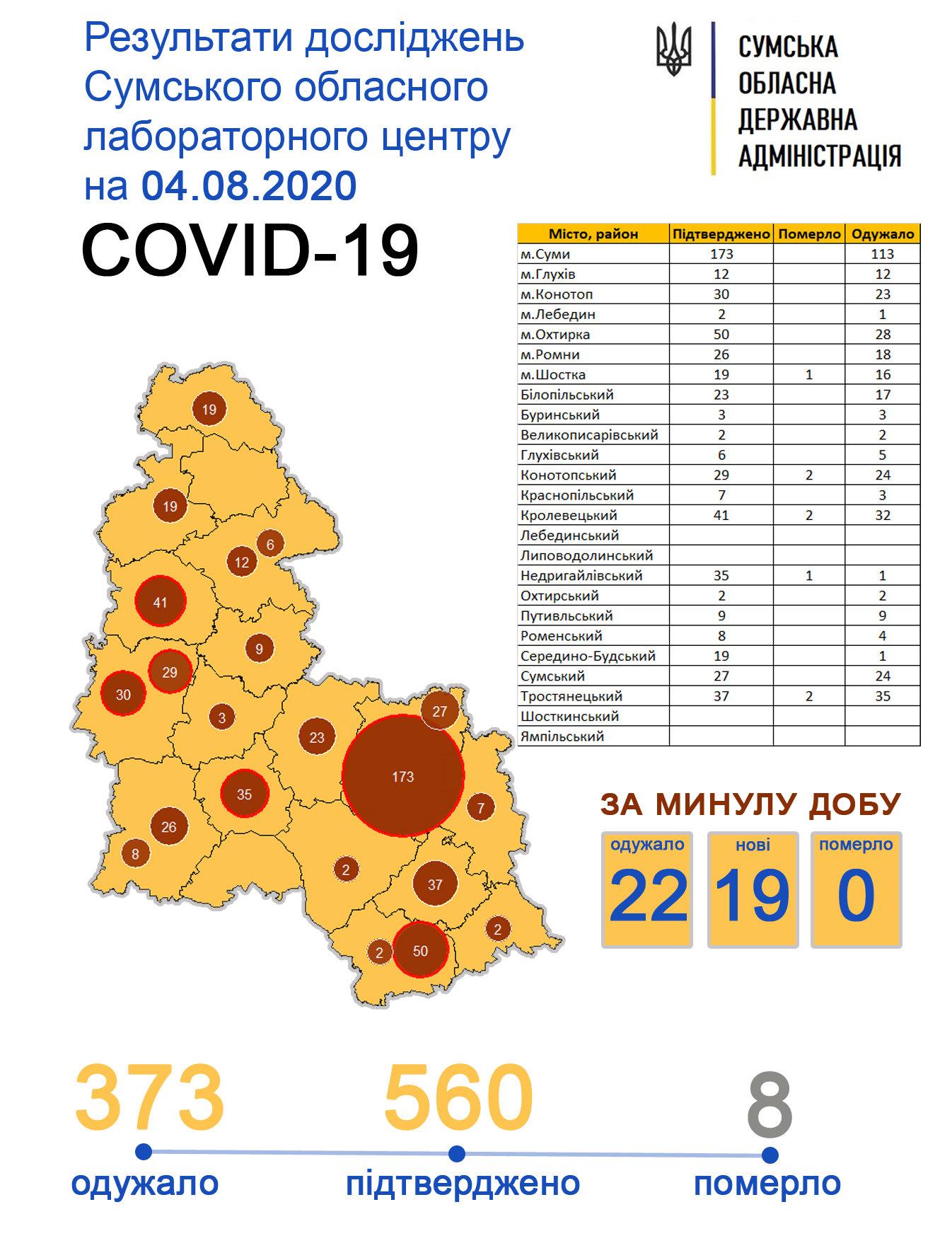 За минулу добу Covid-19 підтвердили у 19 жителів Сумщини, фото-1