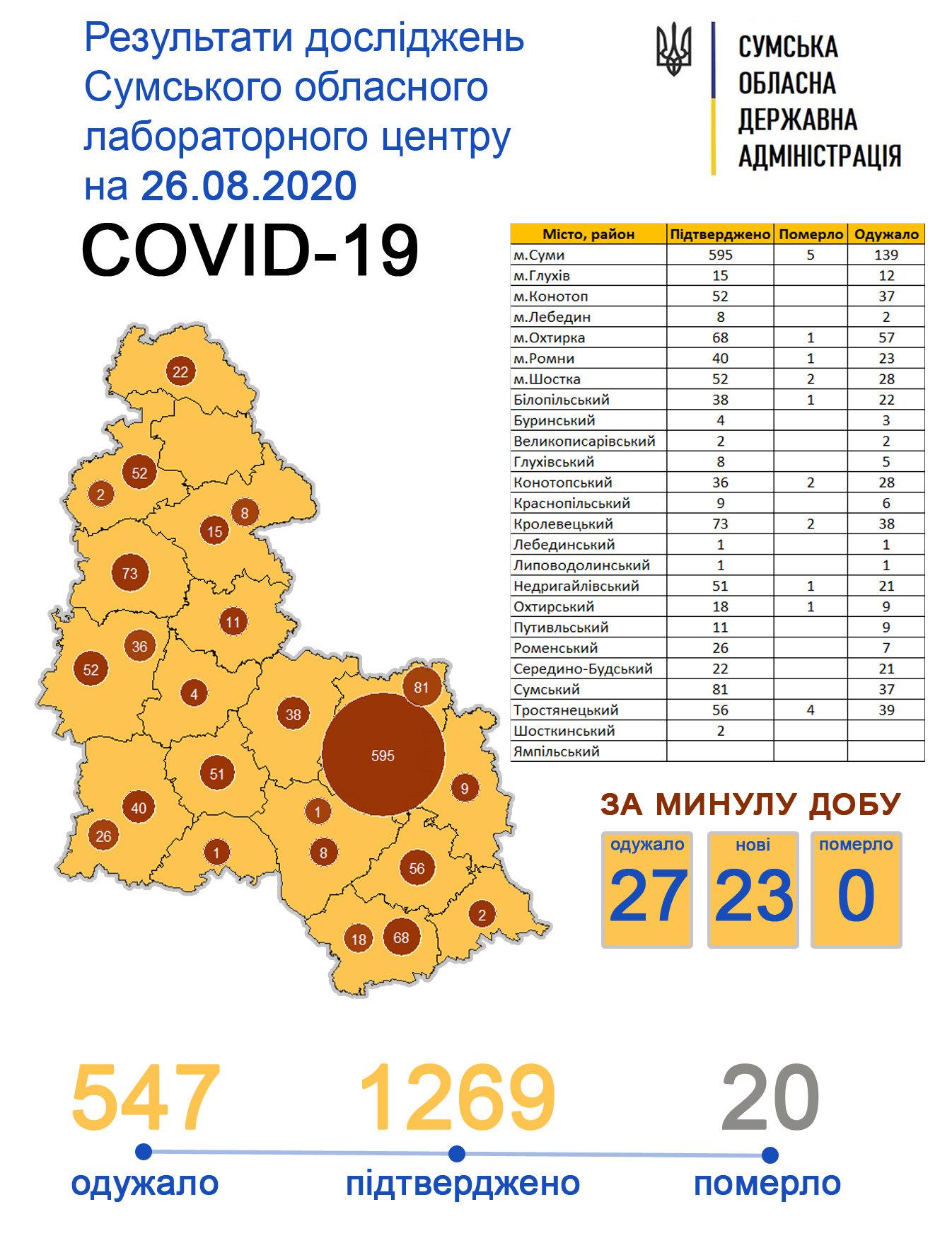 У Сумах за добу коронавірус виявили у 13 осіб, фото-1