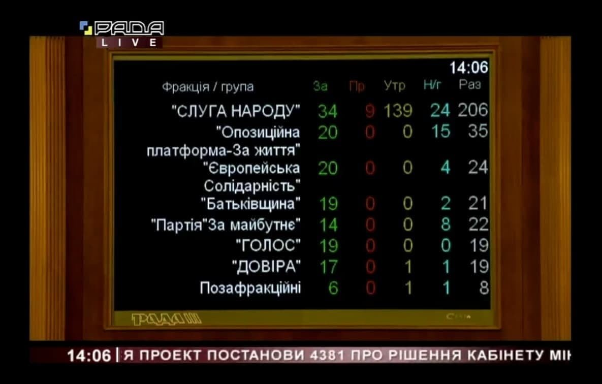 Рада не ухвалила постанову щодо скасування карантину вихідного дня: як голосували нардепи від Сумщини, фото-2