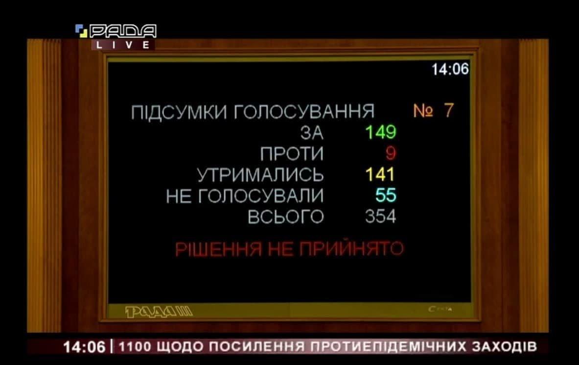 Рада не ухвалила постанову щодо скасування карантину вихідного дня: як голосували нардепи від Сумщини, фото-3