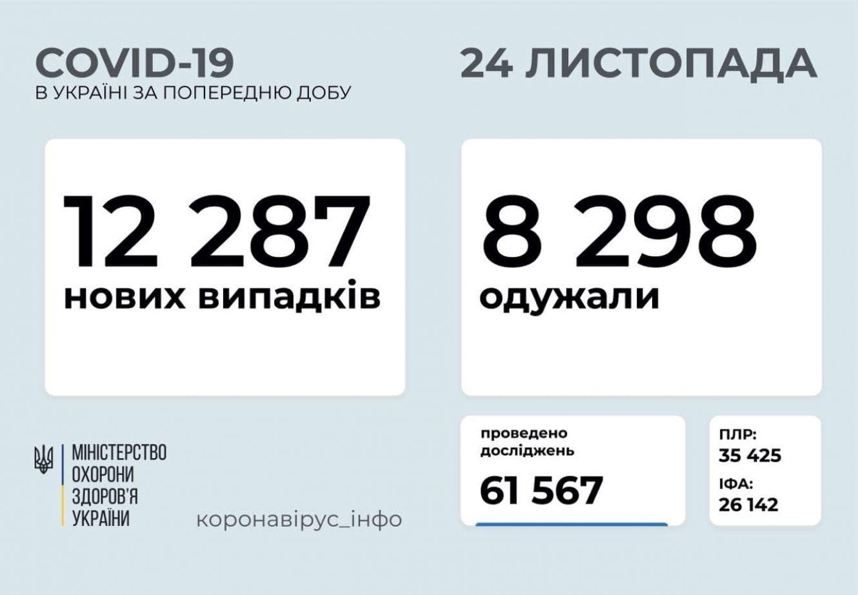COVID-19: за добу на Сумщині зафіксували 729 випадків , фото-1