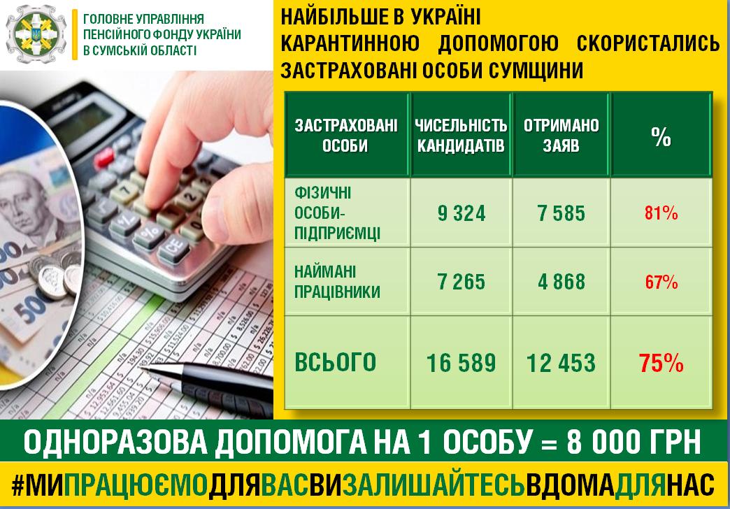 Найбільше в Україні «карантинною» допомогою скористались підприємці Сумщини, фото-1