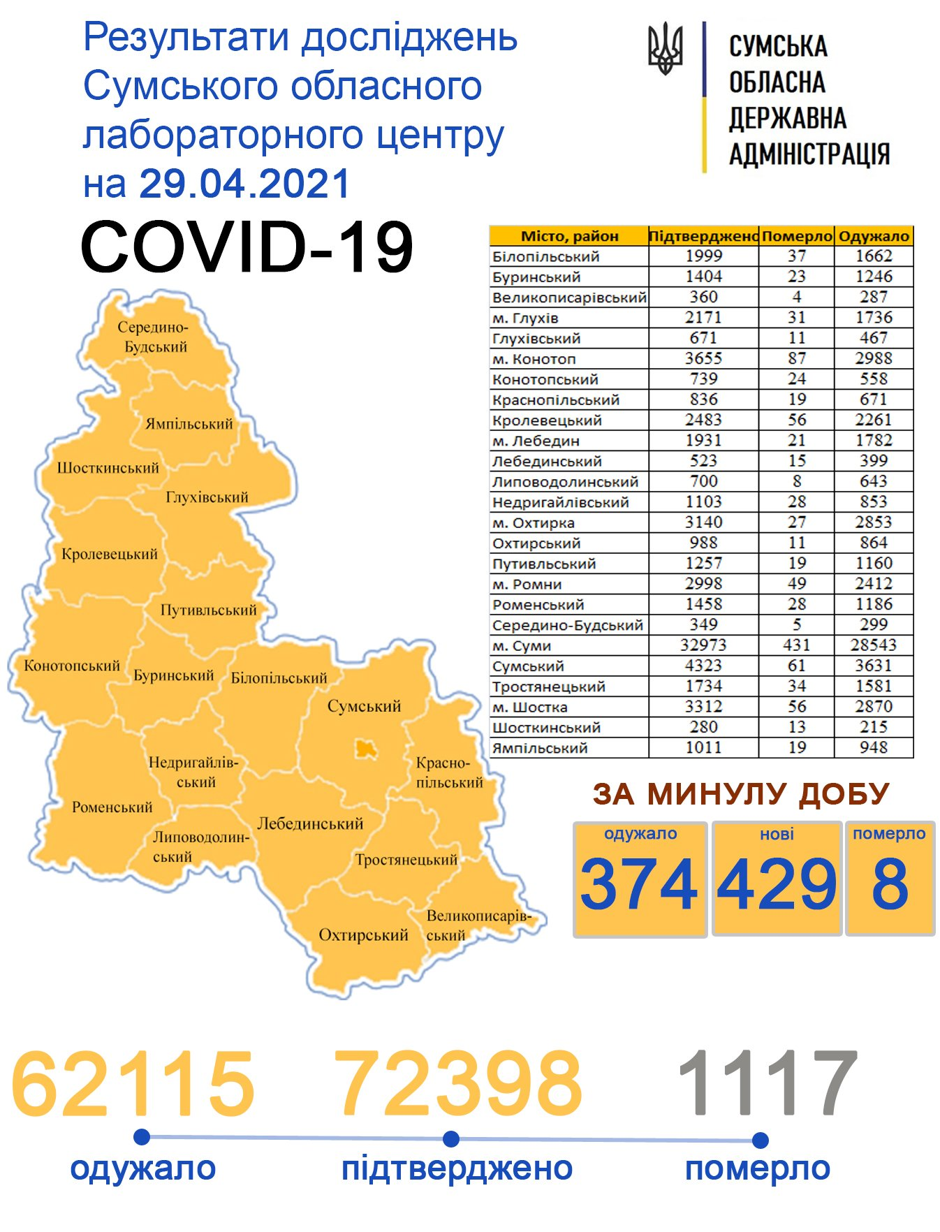Covid-19 з добу уніс життя 8 жителів Сумщини, фото-1