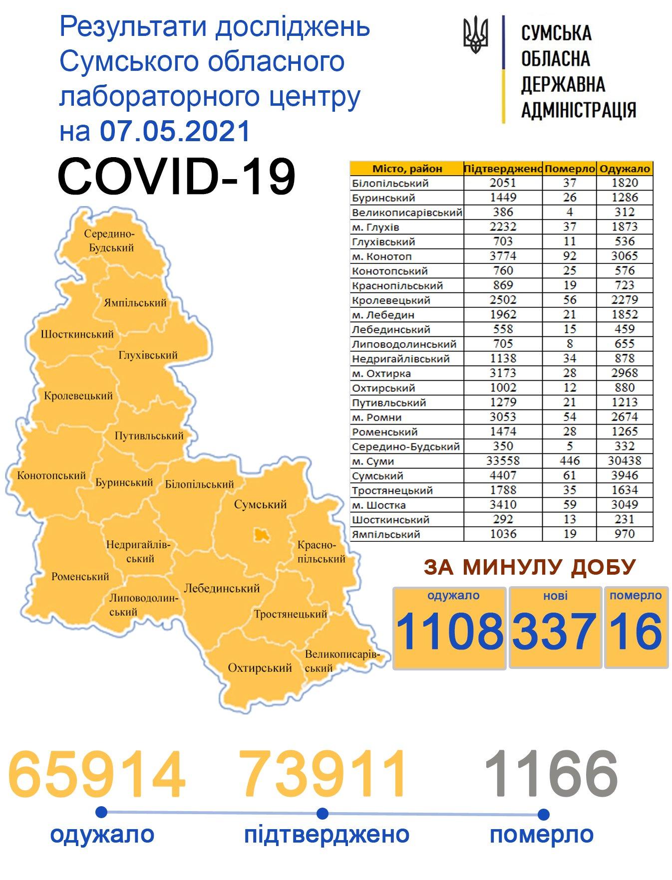 За добу від Covid-19 померло 16 жителів Сумщини, фото-1