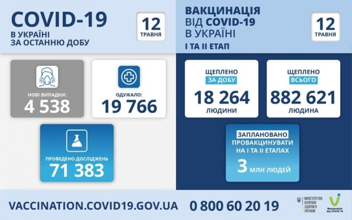 На Сумщині за вівторок зробили 339 щеплень від коронавірусу, фото-1