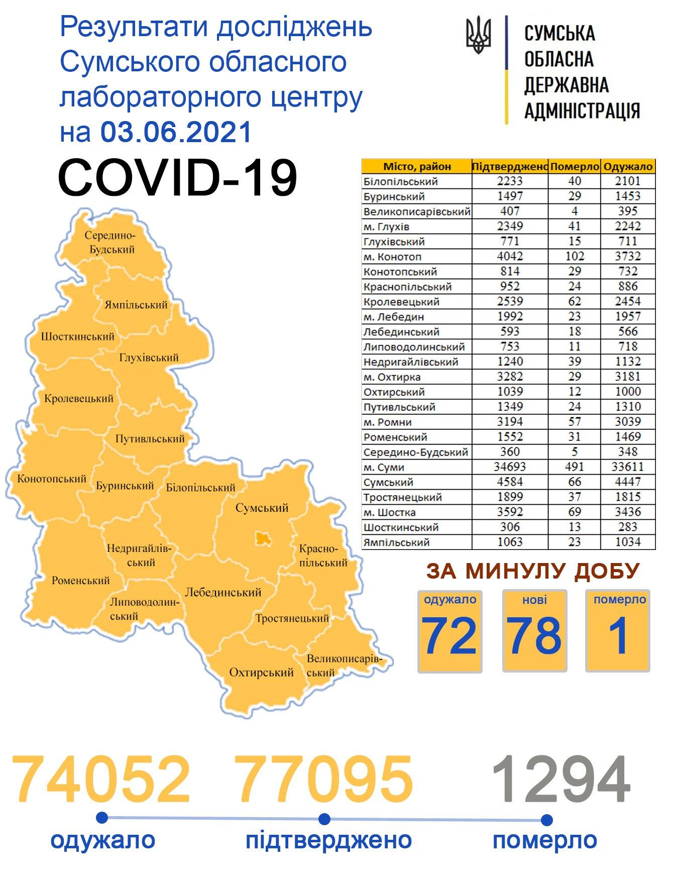 За минулу добу Covid-19 підтвердили у 78 жителів Сумщини, фото-1