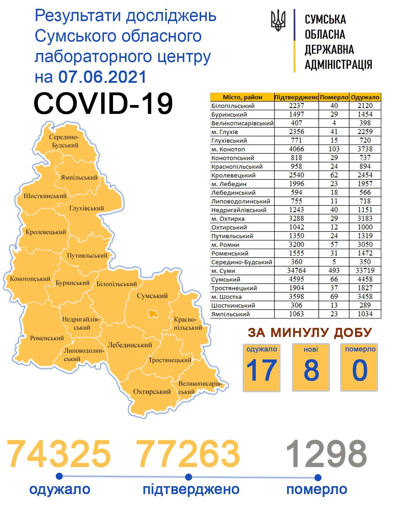 На Сумщині другу добу поспіль не зафіксували смертей від ускладнень COVID-19, фото-1