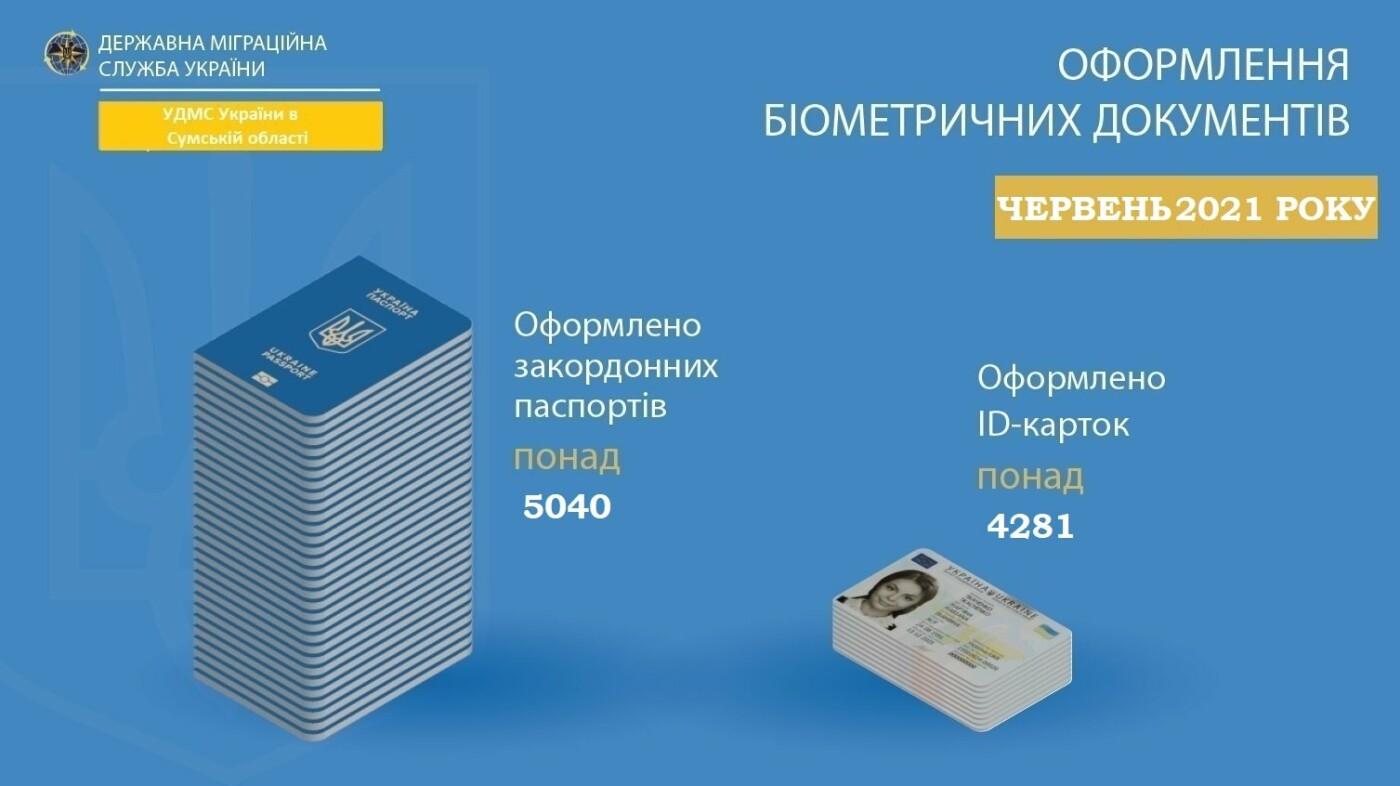 На Сумщині зростає попит на оформлення біометричних документів, що в свою чергу збільшує надходження до місцевих бюджетів, фото-1